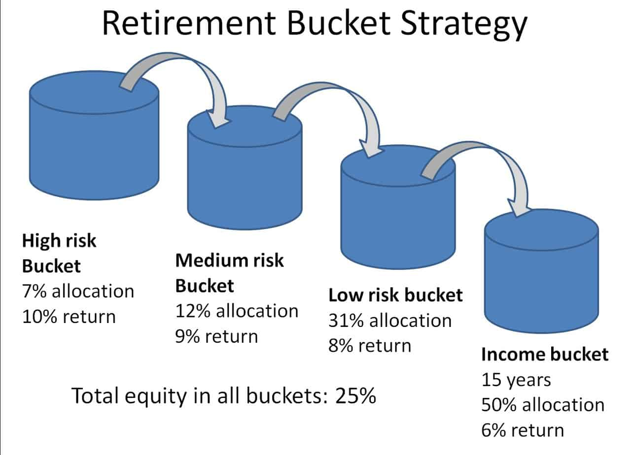 Retirement Bucket Strategy